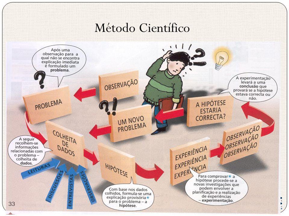 Método Científico 33