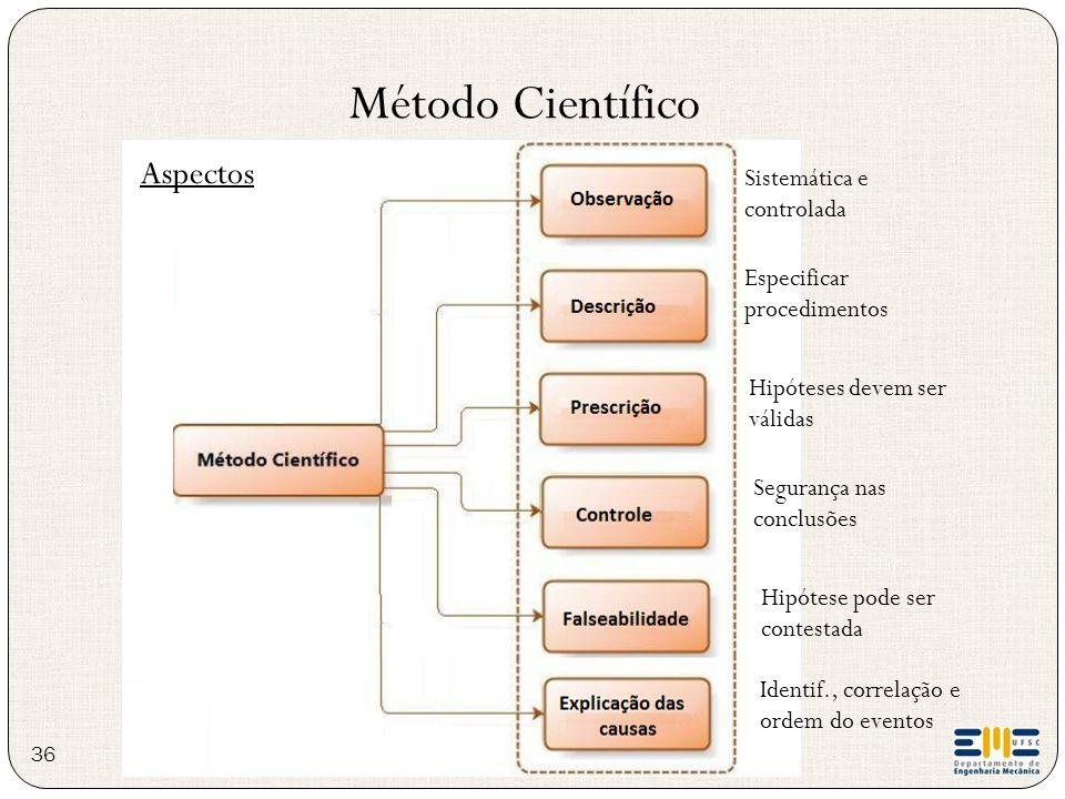 Método Científico Aspectos Especificar procedimentos Hipóteses devem ser válidas Sistemática e controlada Segurança nas conclusões Hipótese pode ser c