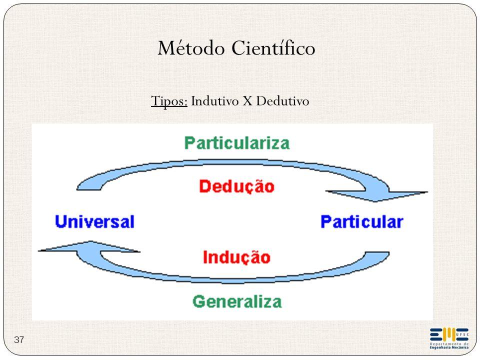Método Científico Tipos: Indutivo X Dedutivo 37