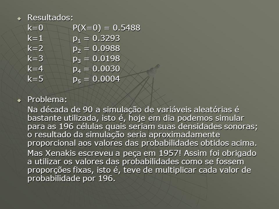  Resultados:  k=0 P(X=0) = 0.5488  k=1p 1 = 0.3293  k=2p 2 = 0.0988  k=3p 3 = 0.0198  k=4p 4 = 0.0030  k=5p 5 = 0.0004  Problema:  Na década de 90 a simulação de variáveis aleatórias é bastante utilizada, isto é, hoje em dia podemos simular para as 196 células quais seriam suas densidades sonoras; o resultado da simulação seria aproximadamente proporcional aos valores das probabilidades obtidos acima.