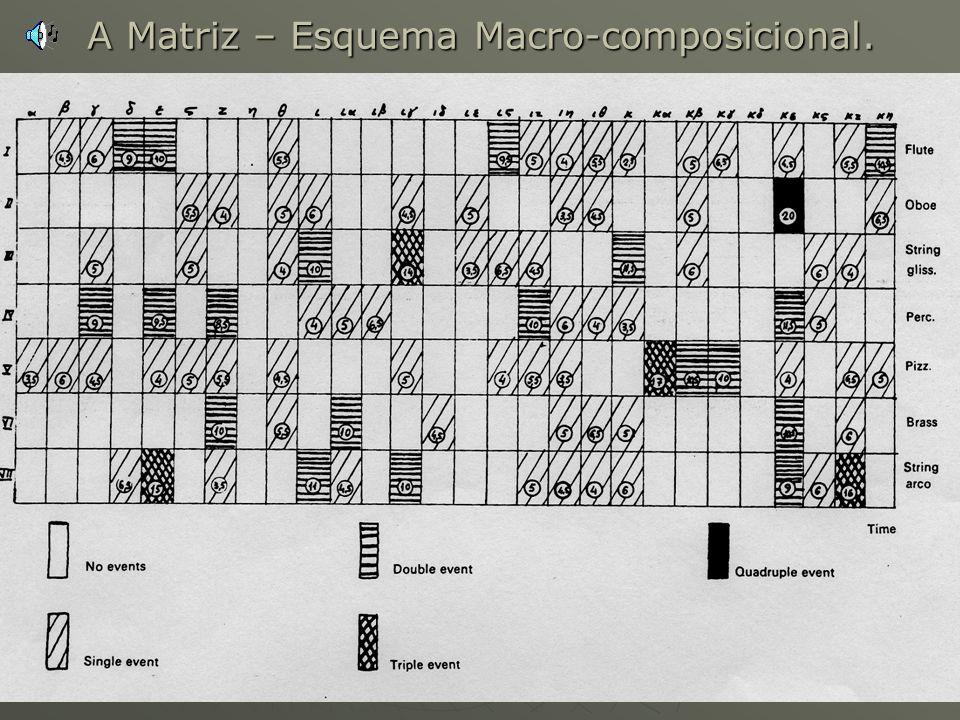 A Matriz – Esquema Macro-composicional.