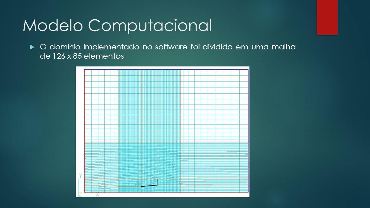 Modelo Computacional  O domínio implementado no software foi dividido em uma malha de 126 x 85 elementos