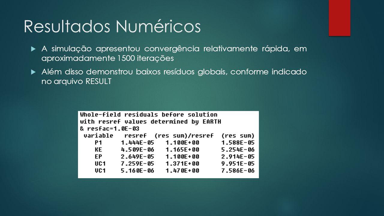 Resultados Numéricos  A simulação apresentou convergência relativamente rápida, em aproximadamente 1500 iterações  Além disso demonstrou baixos resíduos globais, conforme indicado no arquivo RESULT