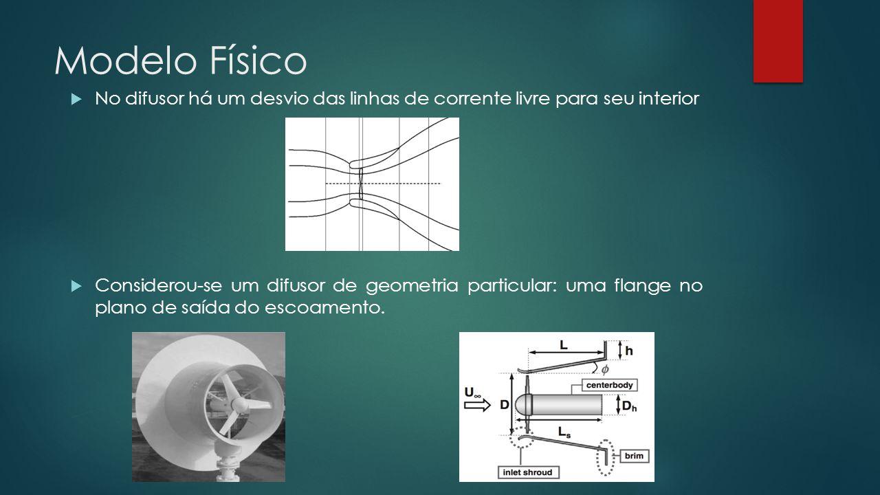 Modelo Físico  No difusor há um desvio das linhas de corrente livre para seu interior  Considerou-se um difusor de geometria particular: uma flange no plano de saída do escoamento.