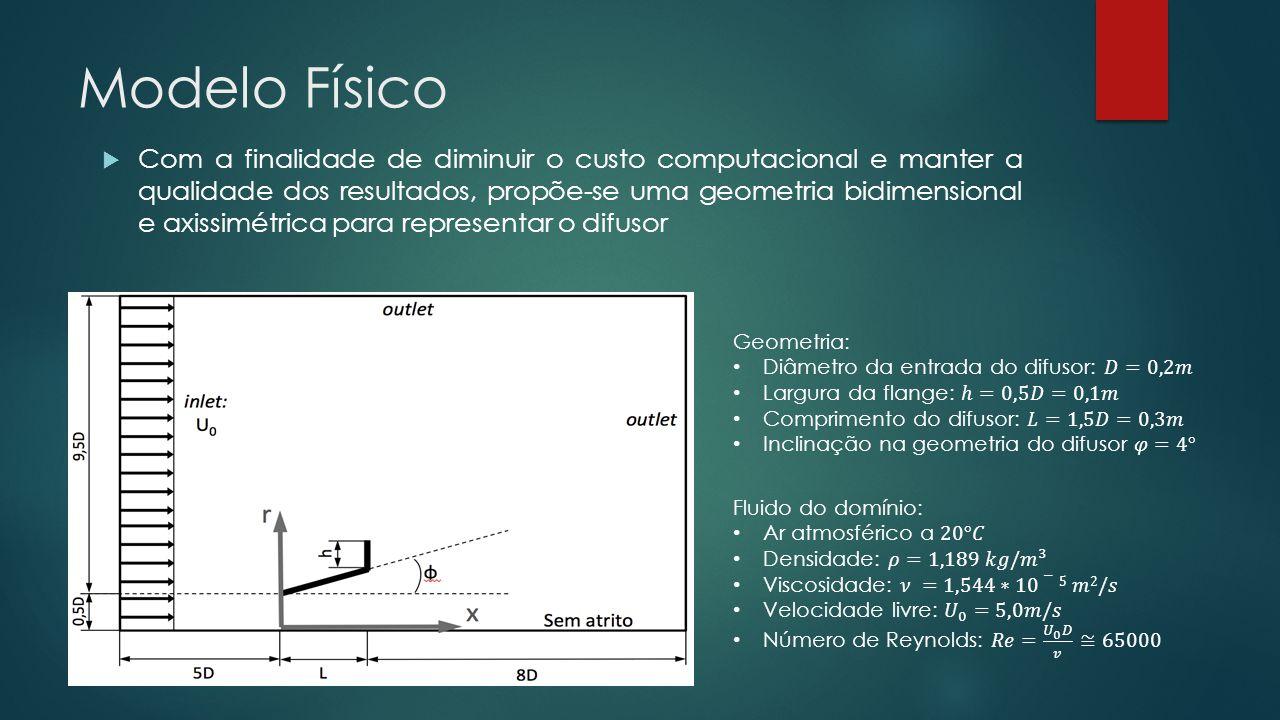 Modelo Físico  Com a finalidade de diminuir o custo computacional e manter a qualidade dos resultados, propõe-se uma geometria bidimensional e axissimétrica para representar o difusor