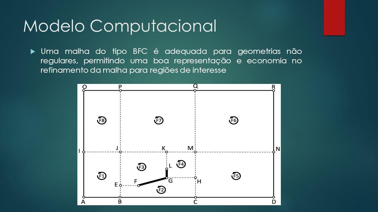  Uma malha do tipo BFC é adequada para geometrias não regulares, permitindo uma boa representação e economia no refinamento da malha para regiões de interesse
