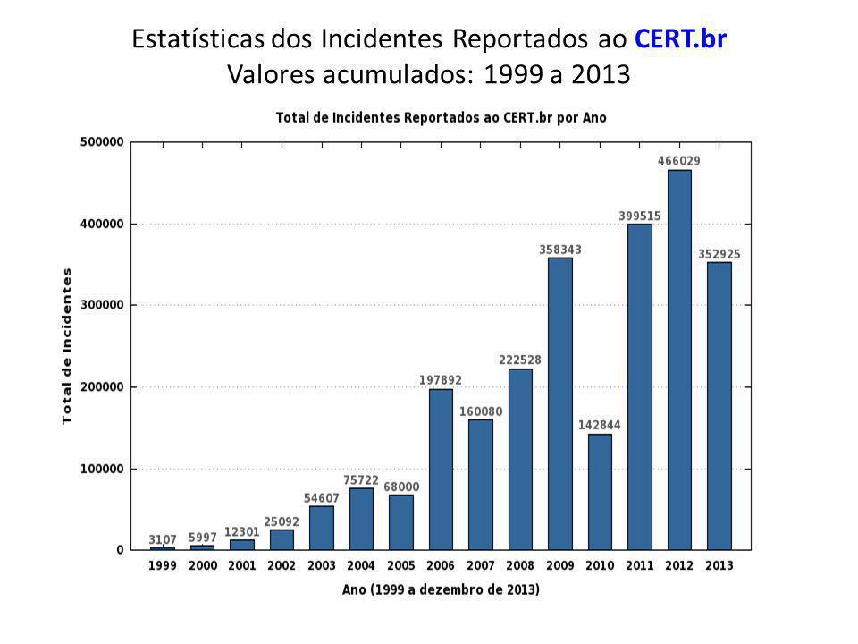 Estatísticas dos Incidentes Reportados ao CERT.br Valores acumulados: 1999 a 2013