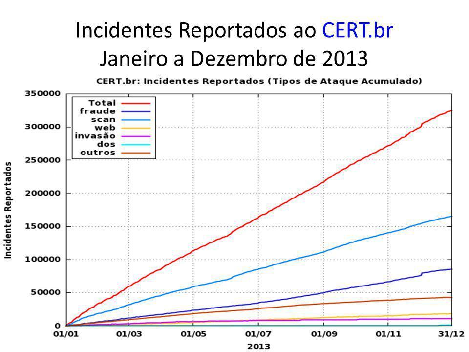 Incidentes Reportados ao CERT.br Janeiro a Dezembro de 2013