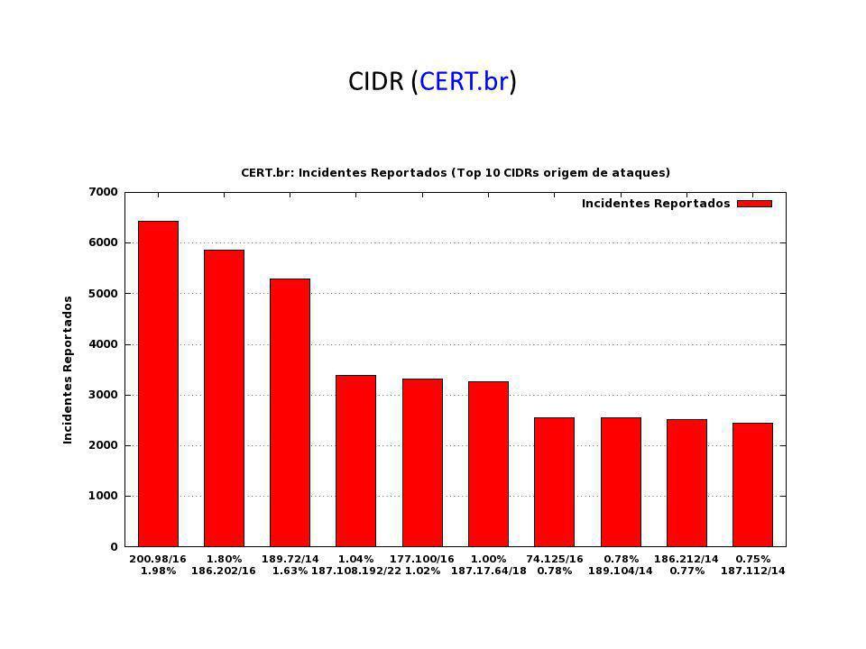 CIDR (CERT.br)