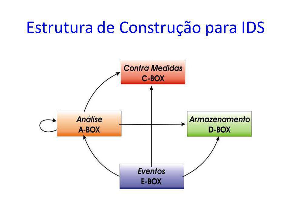 Estrutura de Construção para IDS