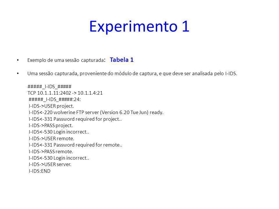 Experimento 1 Exemplo de uma sessão capturada : Tabela 1 Uma sessão capturada, proveniente do módulo de captura, e que deve ser analisada pelo I-IDS.