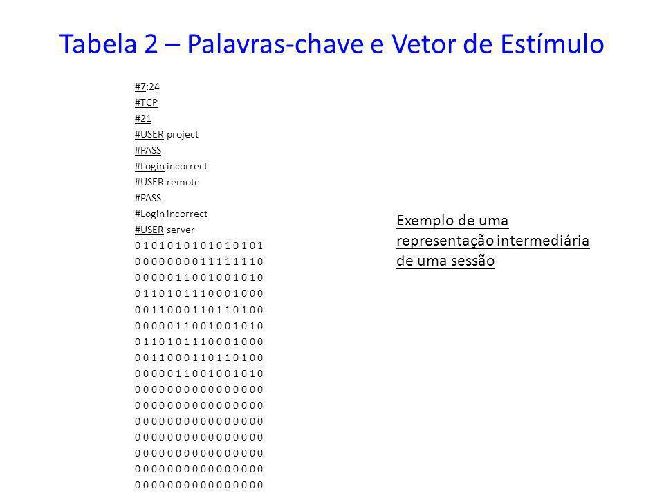 Tabela 2 – Palavras-chave e Vetor de Estímulo #7:24 #TCP #21 #USER project #PASS #Login incorrect #USER remote #PASS #Login incorrect #USER server 0 1