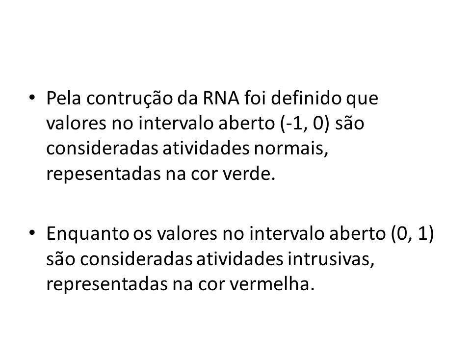 Pela contrução da RNA foi definido que valores no intervalo aberto (-1, 0) são consideradas atividades normais, repesentadas na cor verde. Enquanto os