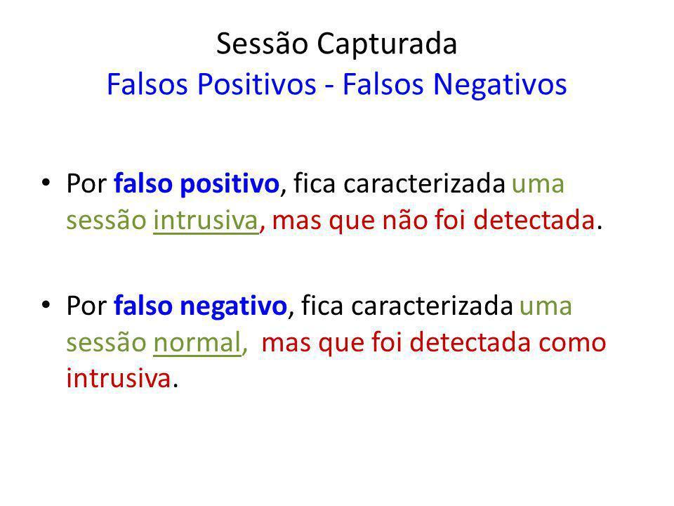 Sessão Capturada Falsos Positivos - Falsos Negativos Por falso positivo, fica caracterizada uma sessão intrusiva, mas que não foi detectada. Por falso