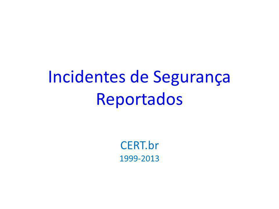 Incidentes de Segurança Reportados CERT.br 1999-2013
