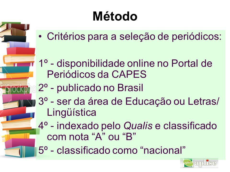 Método Critérios para a seleção de periódicos: 1º - disponibilidade online no Portal de Periódicos da CAPES 2º - publicado no Brasil 3º - ser da área