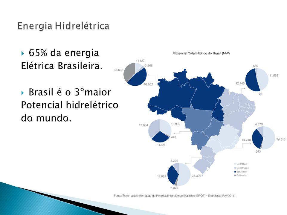  65% da energia Elétrica Brasileira.  Brasil é o 3ºmaior Potencial hidrelétrico do mundo.