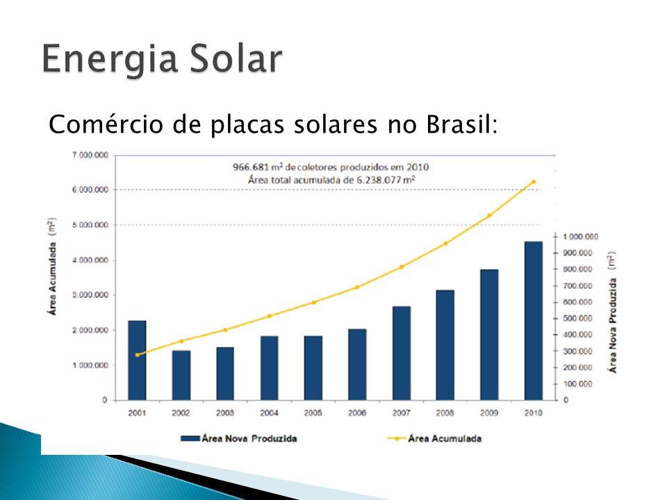 Comércio de placas solares no Brasil:
