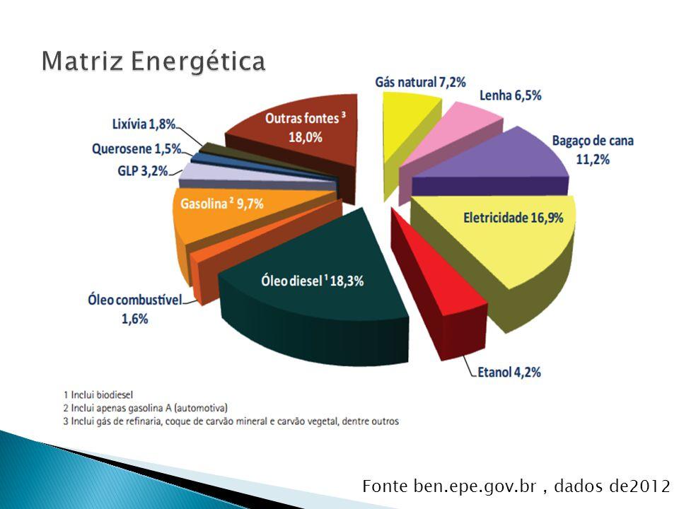 Fonte ben.epe.gov.br, dados de2012
