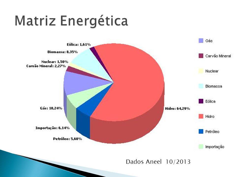 Dados Aneel 10/2013