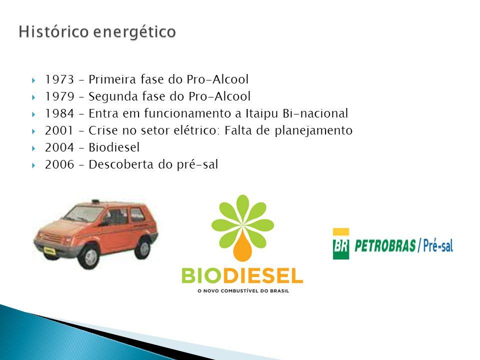  1973 – Primeira fase do Pro-Alcool  1979 – Segunda fase do Pro-Alcool  1984 – Entra em funcionamento a Itaipu Bi-nacional  2001 – Crise no setor elétrico: Falta de planejamento  2004 – Biodiesel  2006 – Descoberta do pré-sal