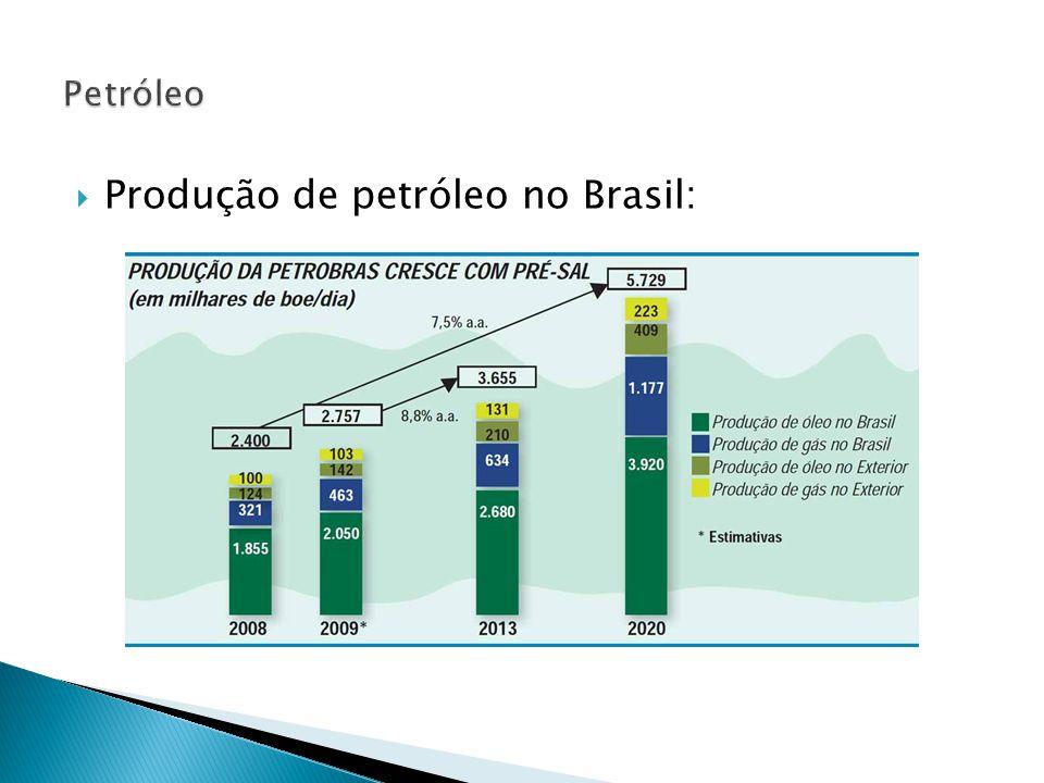  Produção de petróleo no Brasil: