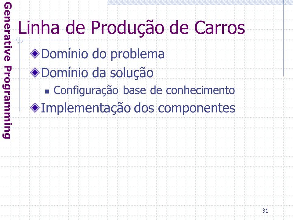 31 Linha de Produção de Carros Domínio do problema Domínio da solução Configuração base de conhecimento Implementação dos componentes Generative Programming