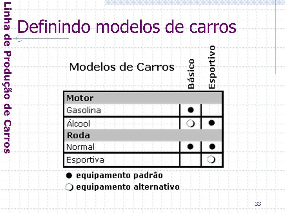 33 Definindo modelos de carros Linha de Produção de Carros