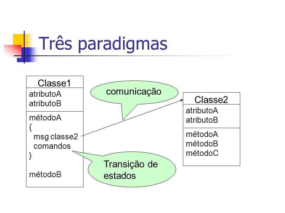 Três paradigmas Classe1 atributoA atributoB métodoA { msg classe2 comandos } métodoB Classe2 atributoA atributoB métodoA métodoB métodoC Transição de estados comunicação