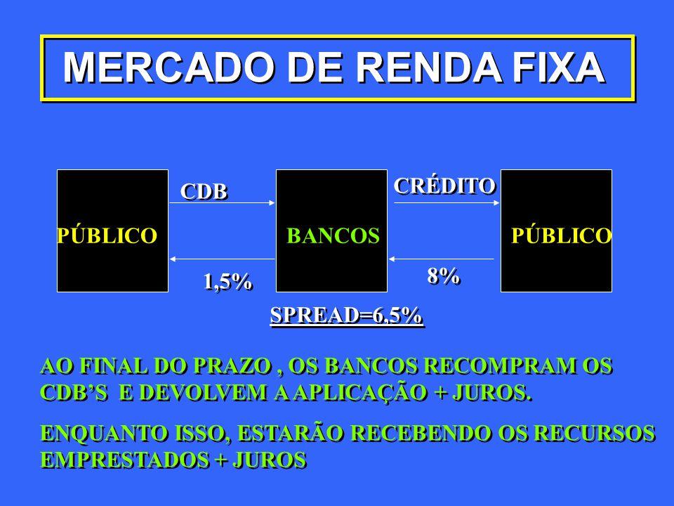 PÚBLICO BANCOS MERCADO DE RENDA FIXA CDB 1,5% CRÉDITO 8% SPREAD=6,5% AO FINAL DO PRAZO, OS BANCOS RECOMPRAM OS CDB'S E DEVOLVEM A APLICAÇÃO + JUROS. A