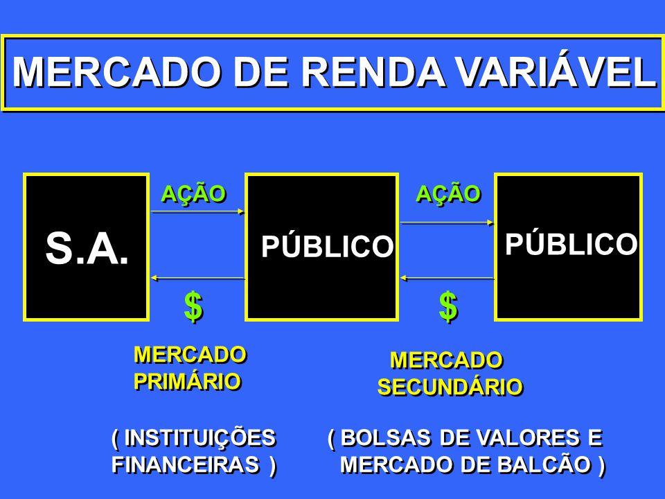 MERCADO DE RENDA VARIÁVEL S.A. PÚBLICO AÇÃO $ $ $ $ MERCADO PRIMÁRIO MERCADO PRIMÁRIO MERCADO SECUNDÁRIO MERCADO SECUNDÁRIO ( BOLSAS DE VALORES E MERC