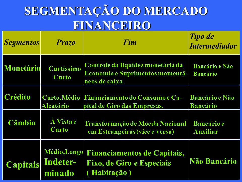 SEGMENTAÇÃO DO MERCADO FINANCEIRO Monetário Curtíssimo Curto Controle da liquidez monetária da Economia e Suprimentos momentâ- neos de caixa. Bancário