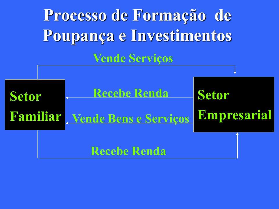 Processo de Formação de Poupança e Investimentos Vende Serviços Setor Familiar Recebe Renda Vende Bens e Serviços Recebe Renda Setor Empresarial
