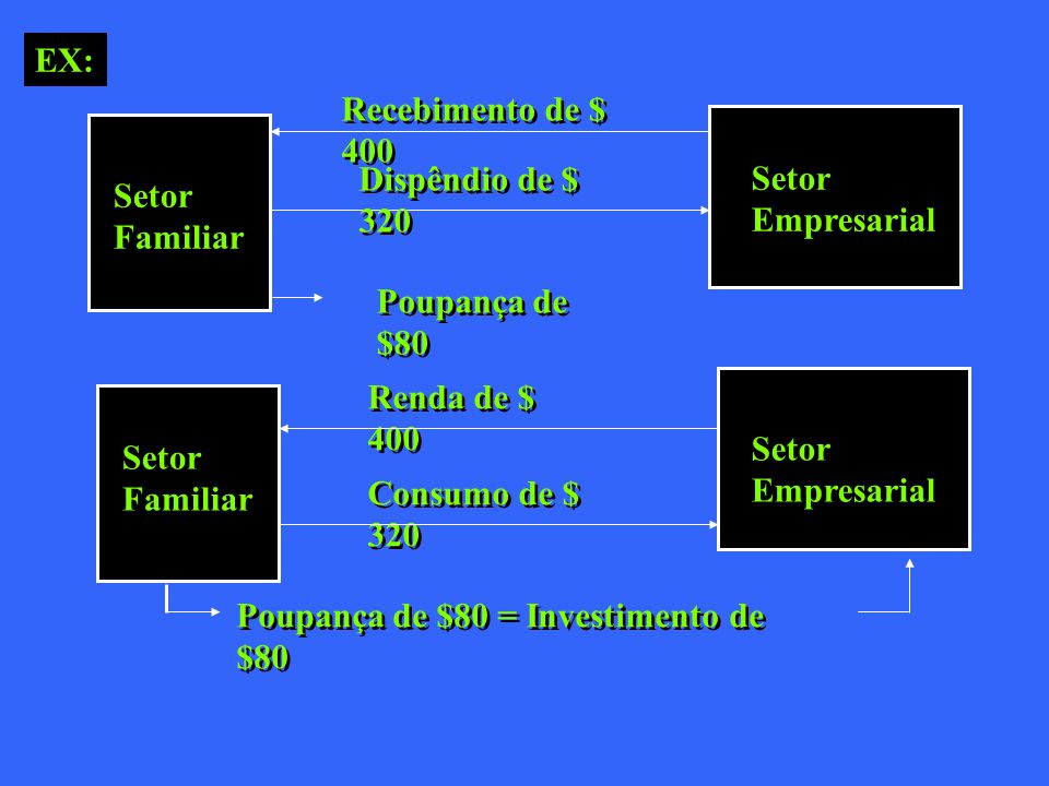 Setor Familiar Setor Empresarial Recebimento de $ 400 Poupança de $80 Setor Familiar Setor Empresarial Renda de $ 400 Consumo de $ 320 Poupança de $80