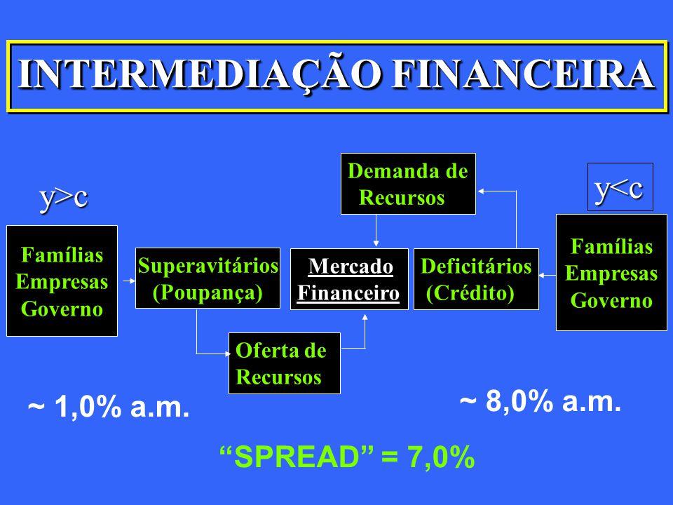 INTERMEDIAÇÃO FINANCEIRA Famílias Empresas Governo Famílias Empresas Governo Oferta de Recursos Mercado Financeiro Demanda de Recursos Deficitários (C