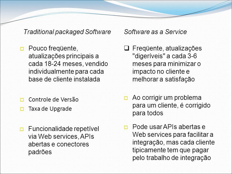 Traditional packaged SoftwareSoftware as a Service  Controle de Versão  Taxa de Upgrade  Ao corrigir um problema para um cliente, é corrigido para todos  Funcionalidade repetível via Web services, APIs abertas e conectores padrões  Pouco freqüente, atualizações principais a cada 18-24 meses, vendido individualmente para cada base de cliente instalada  Freqüente, atualizações digeríveis a cada 3-6 meses para minimizar o impacto no cliente e melhorar a satisfação  Pode usar APIs abertas e Web services para facilitar a integração, mas cada cliente tipicamente tem que pagar pelo trabalho de integração
