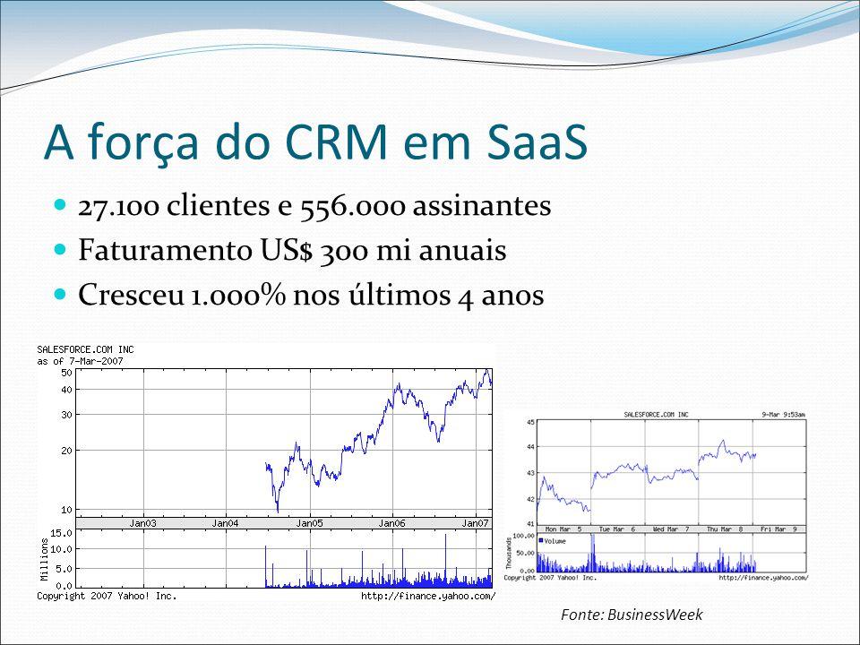 A força do CRM em SaaS 27.100 clientes e 556.000 assinantes Faturamento US$ 300 mi anuais Cresceu 1.000% nos últimos 4 anos Fonte: BusinessWeek