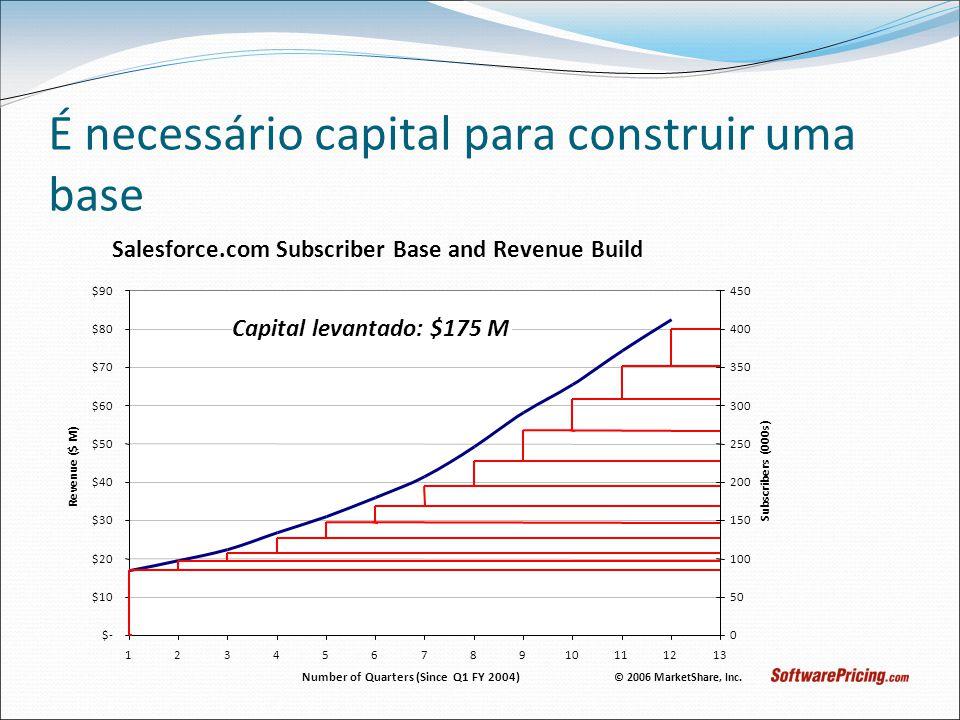 É necessário capital para construir uma base © 2006 MarketShare, Inc. Capital levantado: $175 M