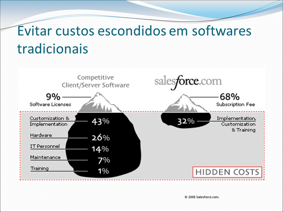 Evitar custos escondidos em softwares tradicionais © 2006 Salesforce.com.