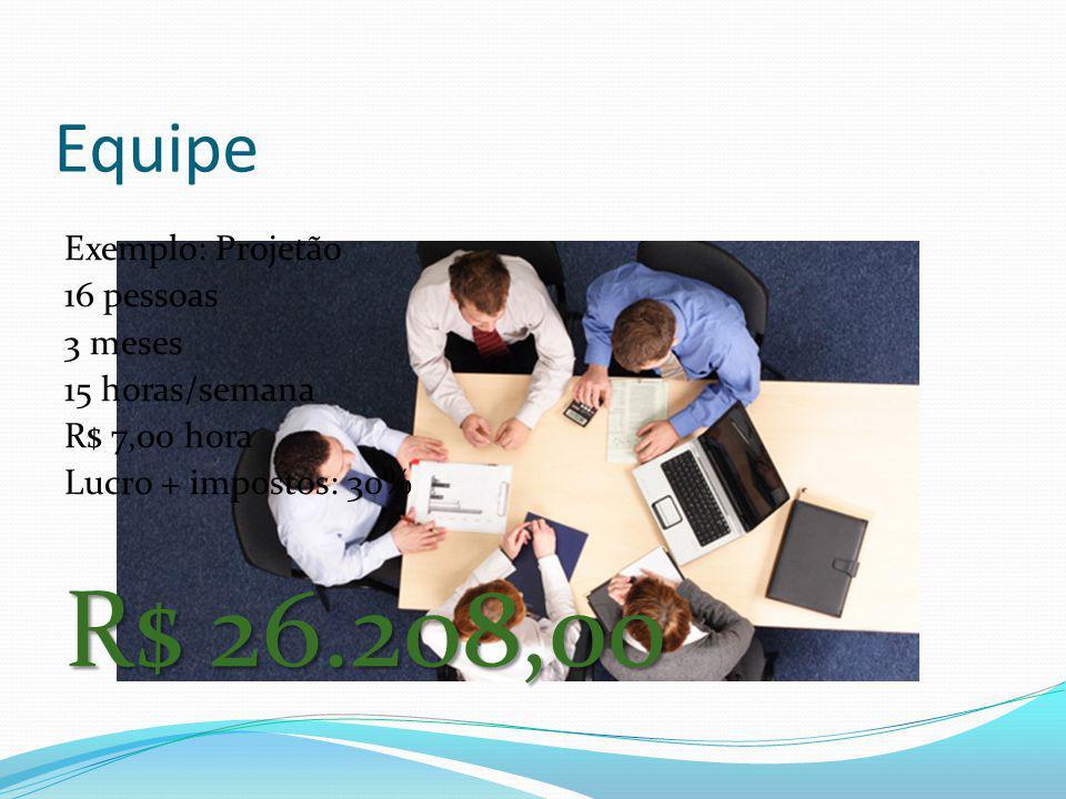Equipe Exemplo: Projetão 16 pessoas 3 meses 15 horas/semana R$ 7,00 hora Lucro + impostos: 30% R$ 26.208,00