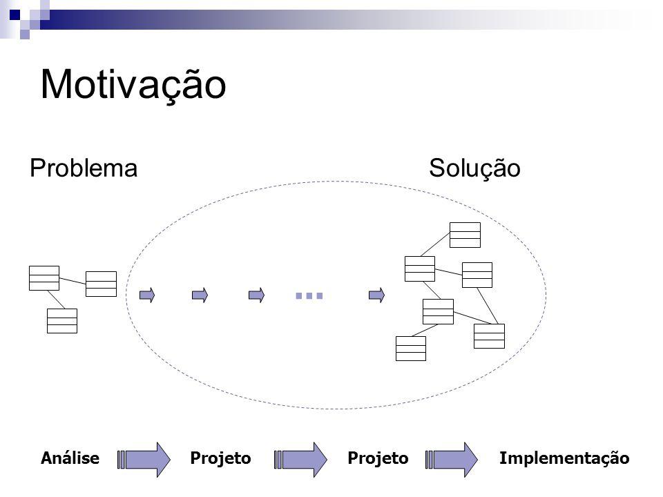 Motivação... AnáliseProjeto Implementação SoluçãoProblema