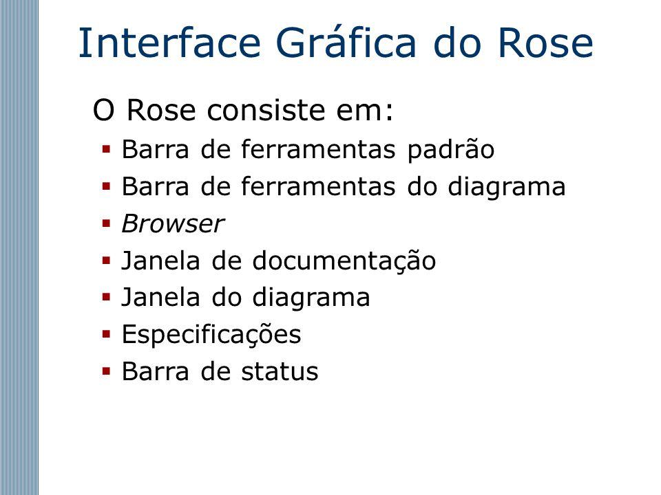 Interface Gráfica do Rose O Rose consiste em:  Barra de ferramentas padrão  Barra de ferramentas do diagrama  Browser  Janela de documentação  Janela do diagrama  Especificações  Barra de status