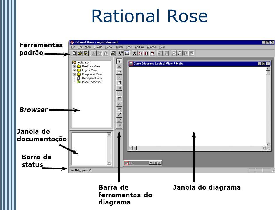 Rational Rose Ferramentas padrão Browser Janela de documentação Janela do diagramaBarra de ferramentas do diagrama Barra de status