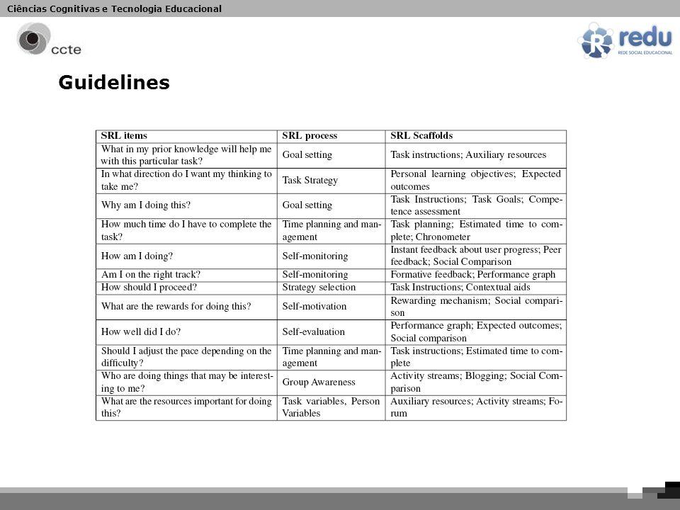 Ciências Cognitivas e Tecnologia Educacional Guidelines