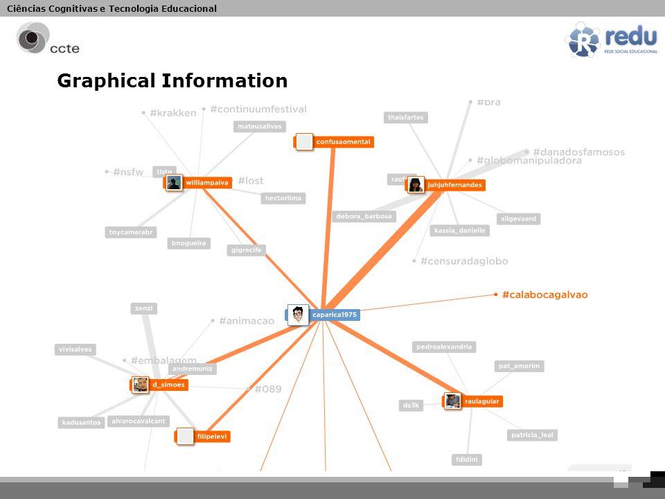 Ciências Cognitivas e Tecnologia Educacional Graphical Information