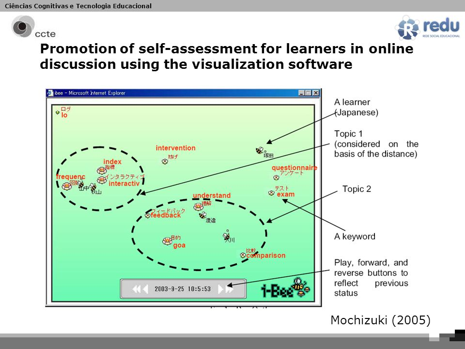 Ciências Cognitivas e Tecnologia Educacional Promotion of self-assessment for learners in online discussion using the visualization software Mochizuki (2005)