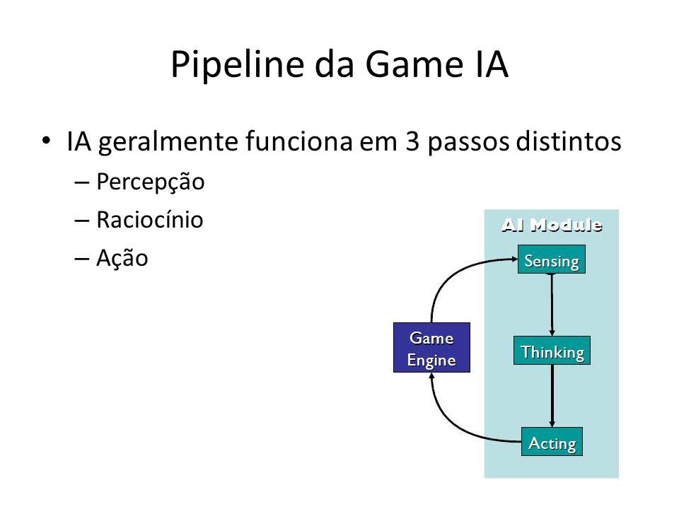 Pipeline da Game IA IA geralmente funciona em 3 passos distintos – Percepção – Raciocínio – Ação