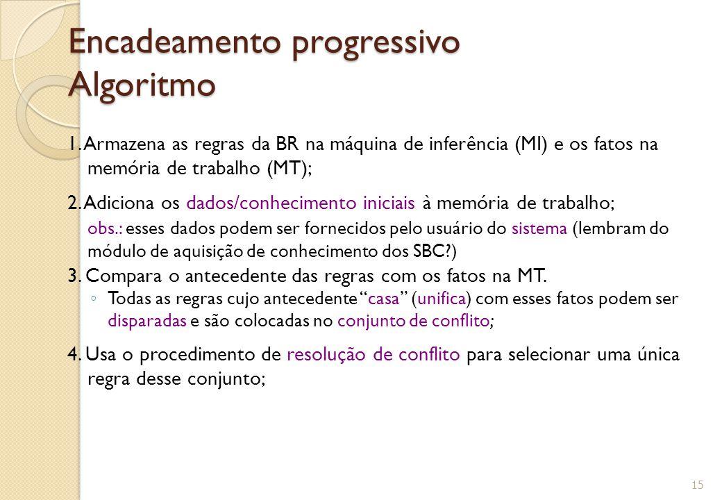Encadeamento progressivo Algoritmo 1.