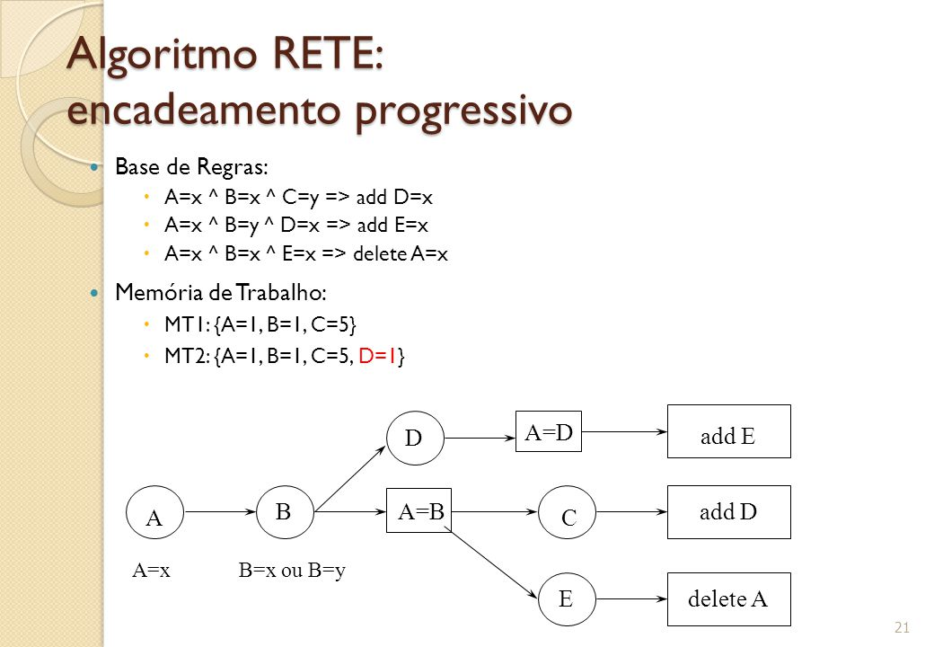 Algoritmo RETE: encadeamento progressivo Base de Regras:  A=x ^ B=x ^ C=y => add D=x  A=x ^ B=y ^ D=x => add E=x  A=x ^ B=x ^ E=x => delete A=x Memória de Trabalho:  MT1: {A=1, B=1, C=5}  MT2: {A=1, B=1, C=5, D=1} 21 A BA=B D C E add E add D delete A A=xB=x ou B=y A=D