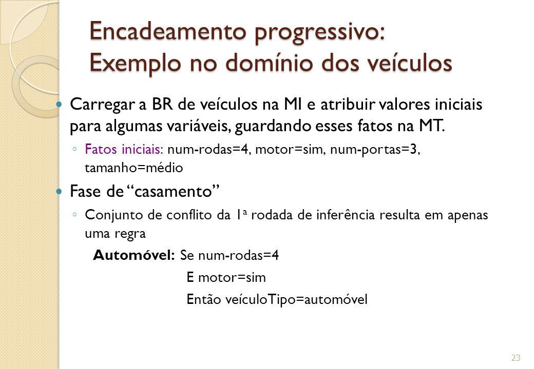 Encadeamento progressivo: Exemplo no domínio dos veículos Carregar a BR de veículos na MI e atribuir valores iniciais para algumas variáveis, guardando esses fatos na MT.
